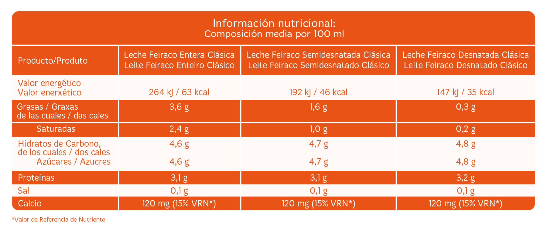 Ficha nutricional Leche clásica Feiraco