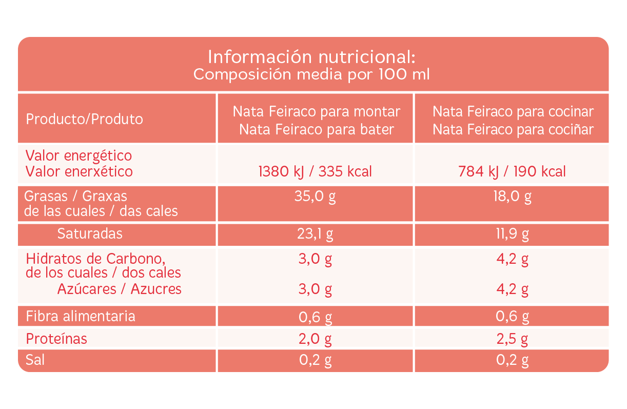 Ficha nutricional Nata Feiraco
