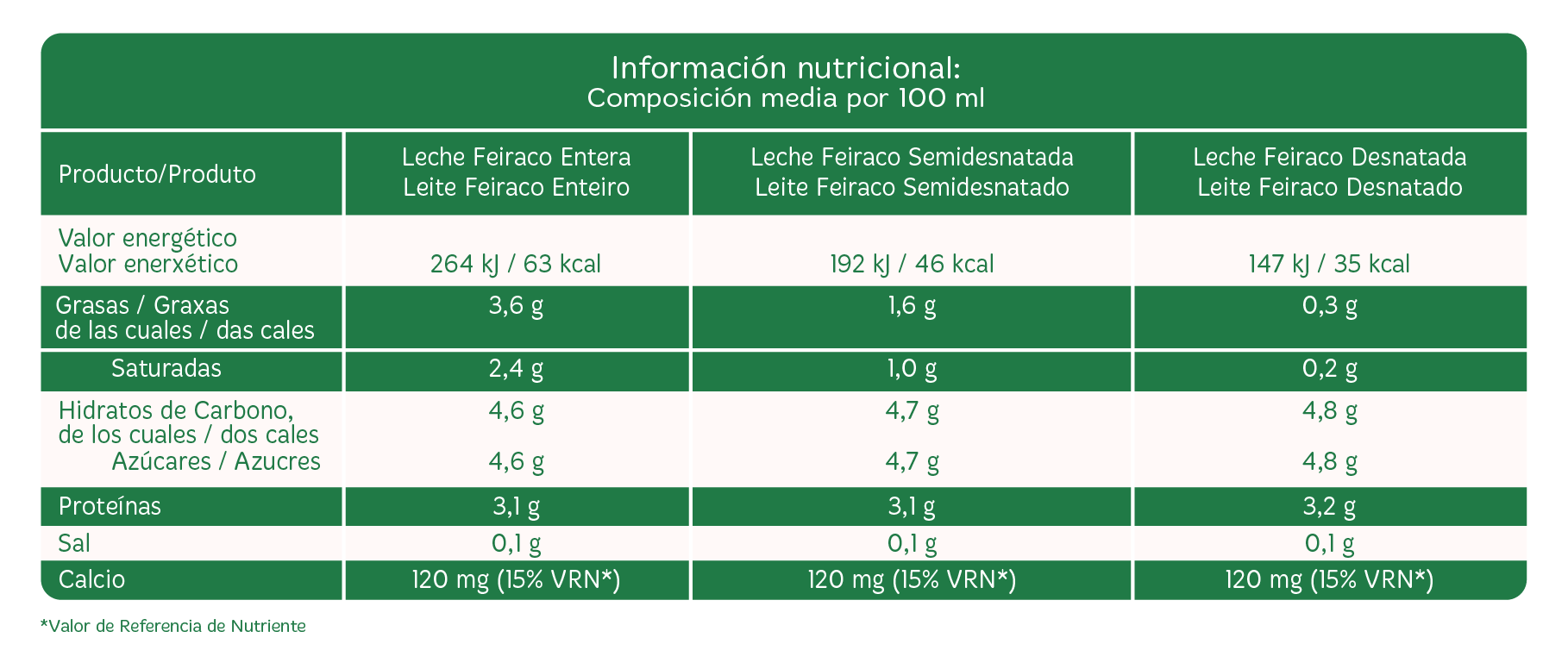Ficha nutricional Leche Feiraco